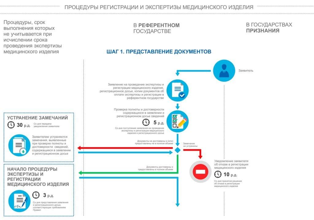 Шаг 1. Предоставление документов для регистрации медицинского изделия